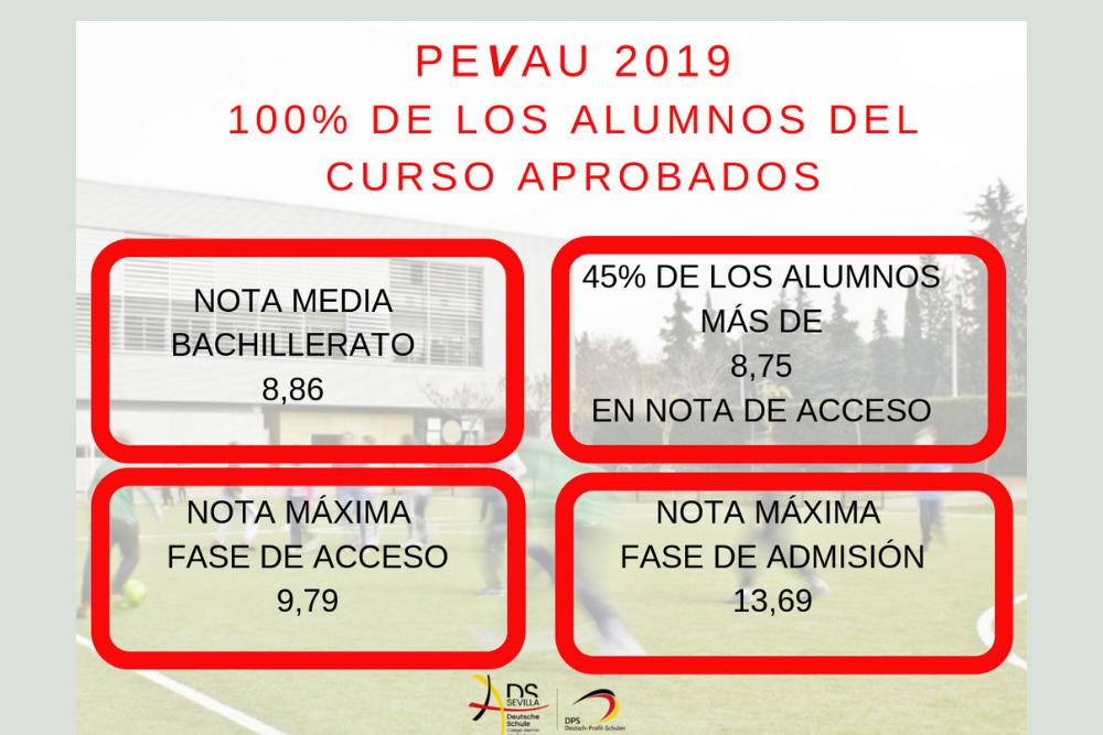 100% de los alumnos del curso  aprobados en la PEvAU 2019